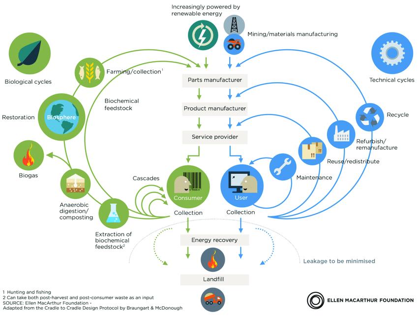 Döngüsel Ekonomi Yaklaşımı ve Döngüsel Ekonomi İş Modelleri